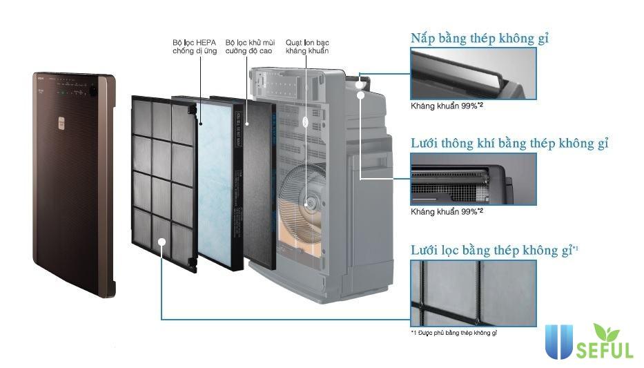 Cấu tạo và nguyên lý hoạt động của máy lọc không khí