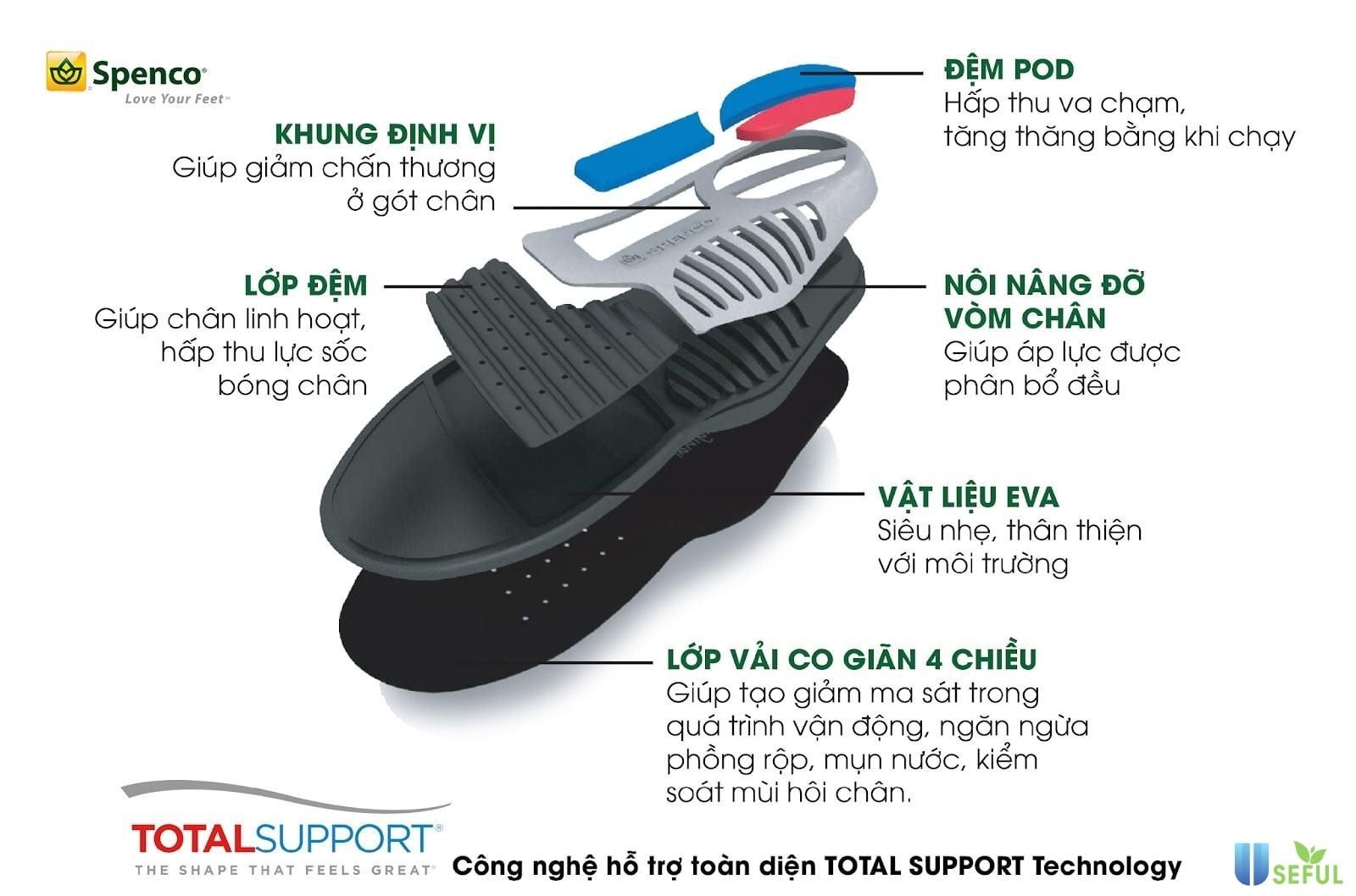 Công nghệ kỹ thuật cao của lót giày Spenco