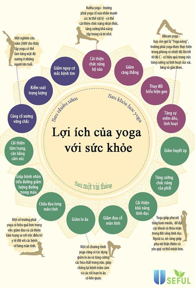 loi ich cua yoga voi suc khoe