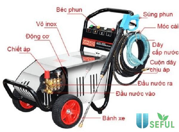 Cấu tạo chung của máy rửa xe áp lực cao - Dichvuhay.vn